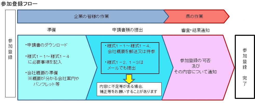 参加登録フロー(2021)